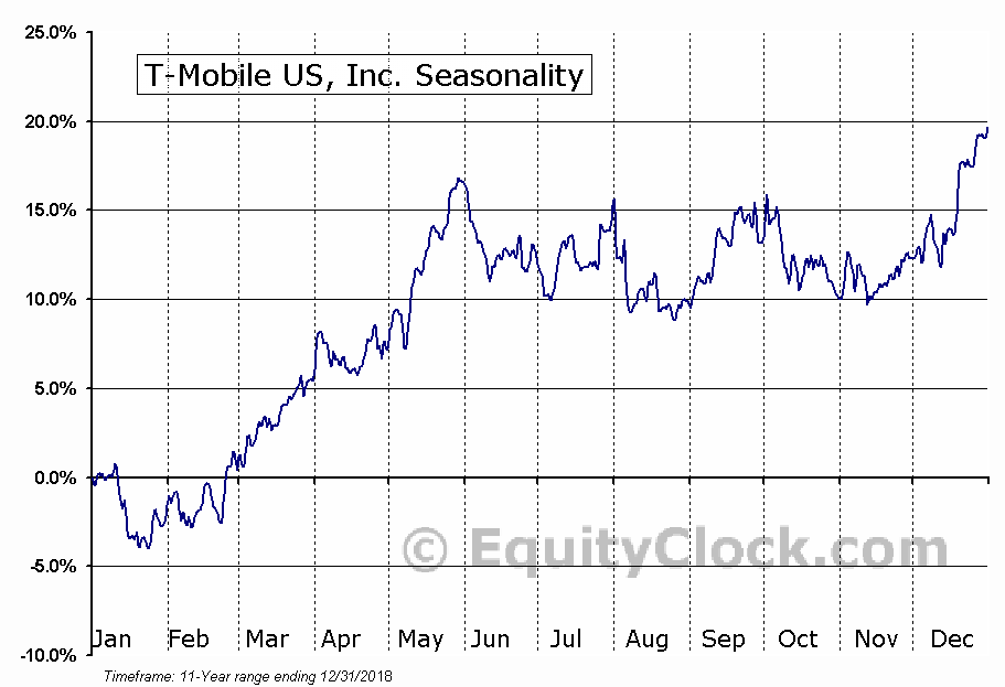 T-Mobile US, Inc. (NASD:TMUS) Seasonal Chart