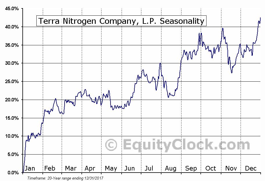 Terra Nitrogen Company, L.P. (NYSE:TNH) Seasonal Chart