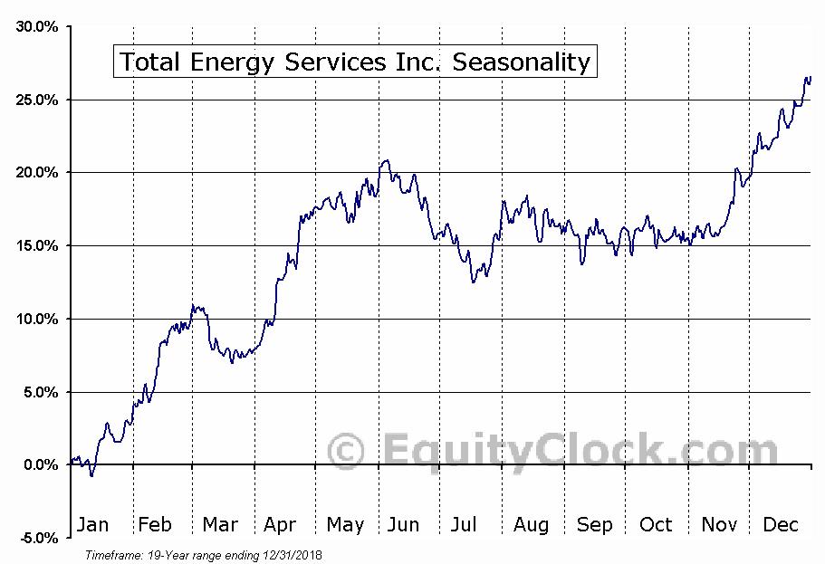 Total Energy Services (TSE:TOT) Seasonal Chart