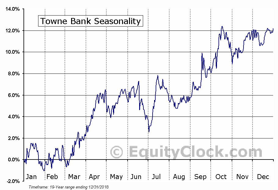 Towne Bank (NASD:TOWN) Seasonal Chart