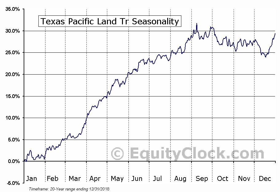 Texas Pacific Land Tr (NYSE:TPL) Seasonal Chart