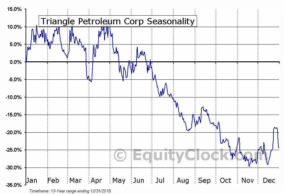 Triangle Petroleum Corp (OTCMKT:TPLM) Seasonal Chart