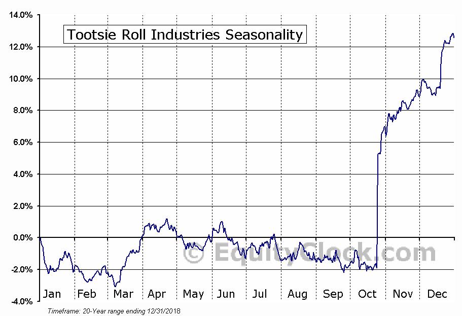 Tootsie Roll Industries, Inc.  (NYSE:TR) Seasonal Chart
