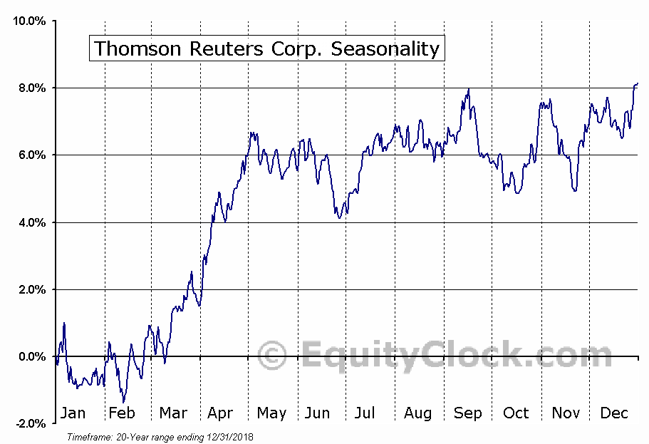 Thomson Reuters Corporation (USA) (NYSE:TRI) Seasonal Chart