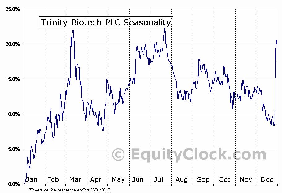 Trinity Biotech PLC (NASD:TRIB) Seasonal Chart