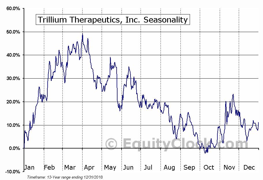 Trillium Therapeutics, Inc. (TSE:TRIL) Seasonal Chart