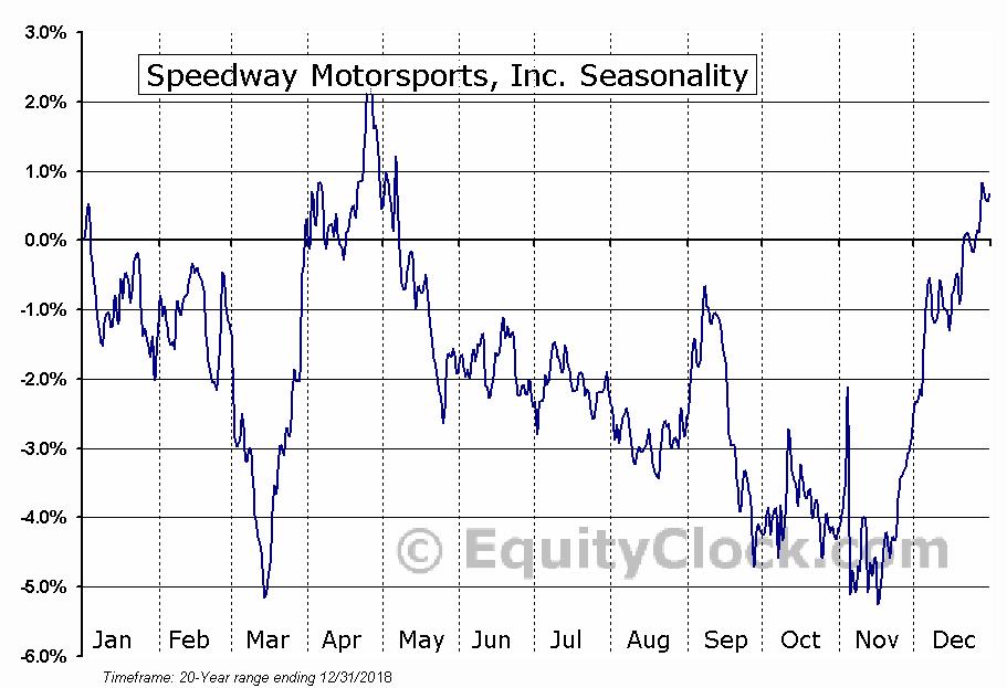 Speedway Motorsports, Inc. (NYSE:TRK) Seasonal Chart