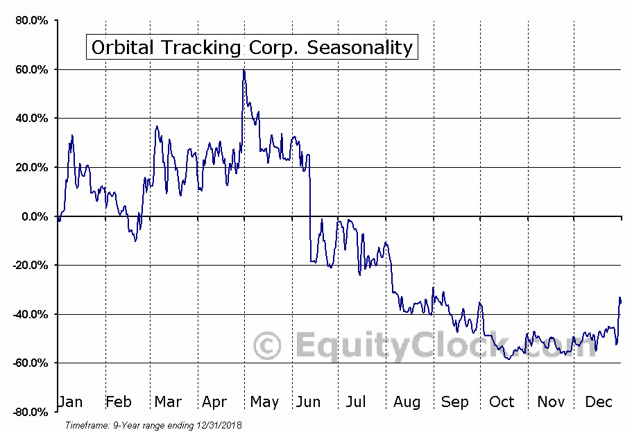 Orbital Tracking Corp. (OTCMKT:TRKK) Seasonal Chart