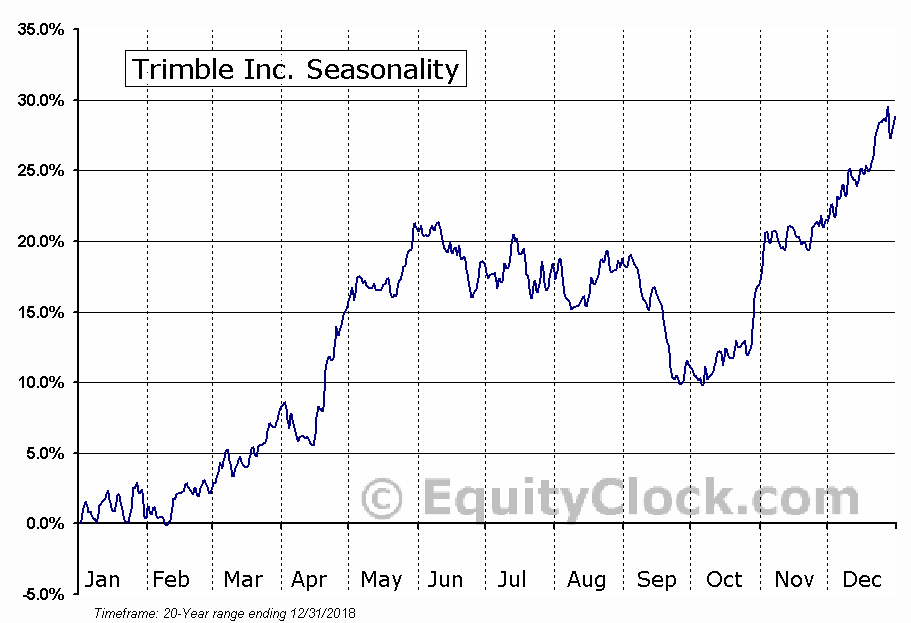 Trimble Inc. (NASD:TRMB) Seasonal Chart