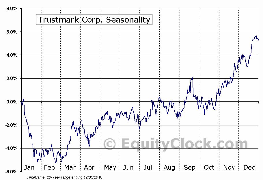 Trustmark Corp. (NASD:TRMK) Seasonal Chart