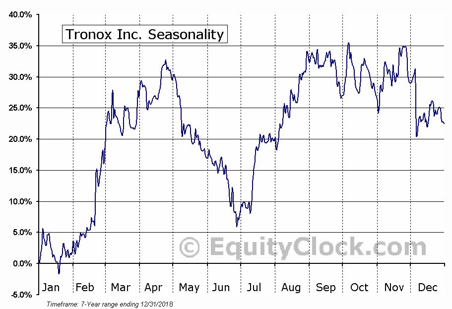 Tronox Inc. (NYSE:TROX) Seasonal Chart