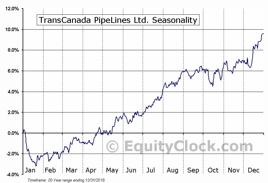 TransCanada Corporation (TSE:TRP) Seasonal Chart