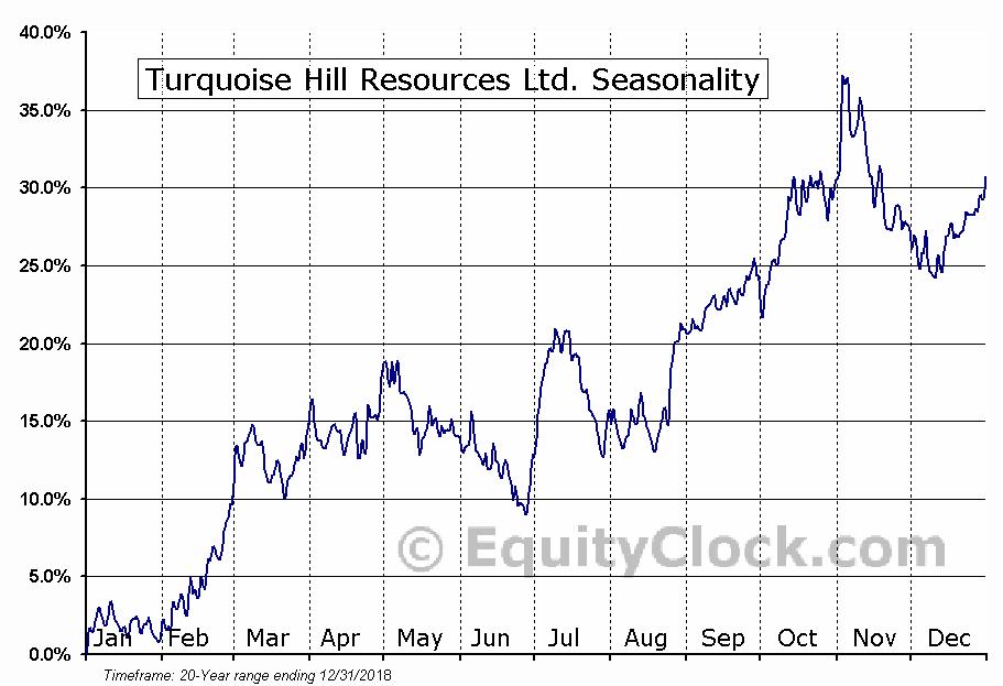 Turquoise Hill Resources Ltd (TSE:TRQ) Seasonal Chart