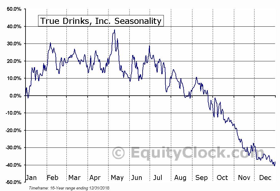 True Drinks, Inc. (OTCMKT:TRUU) Seasonal Chart