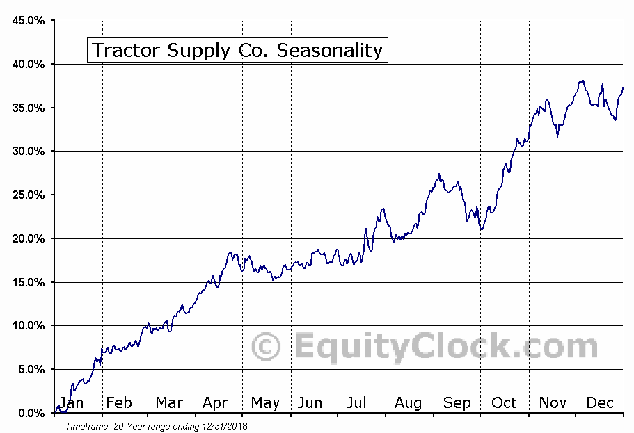 Tractor Supply Co. (NASD:TSCO) Seasonal Chart