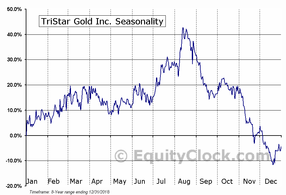 TriStar Gold Inc. (TSXV:TSG) Seasonal Chart