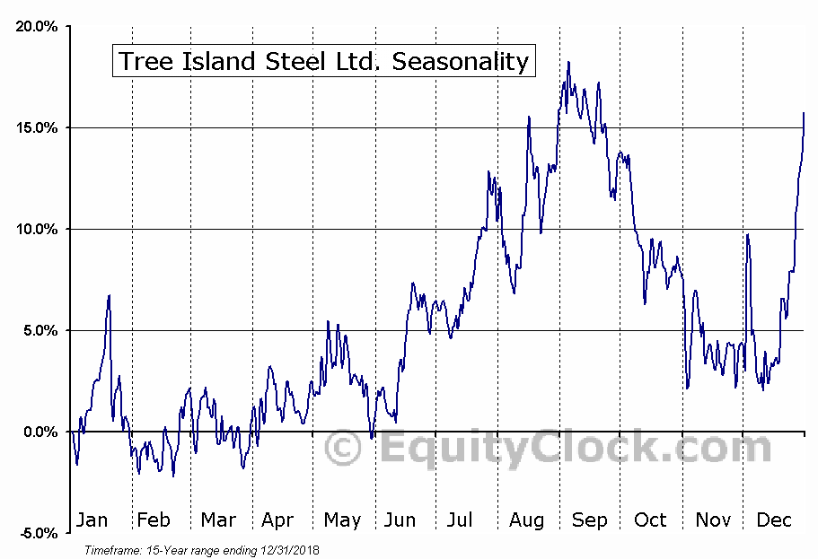 Tree Island Steel Ltd. (TSE:TSL) Seasonal Chart