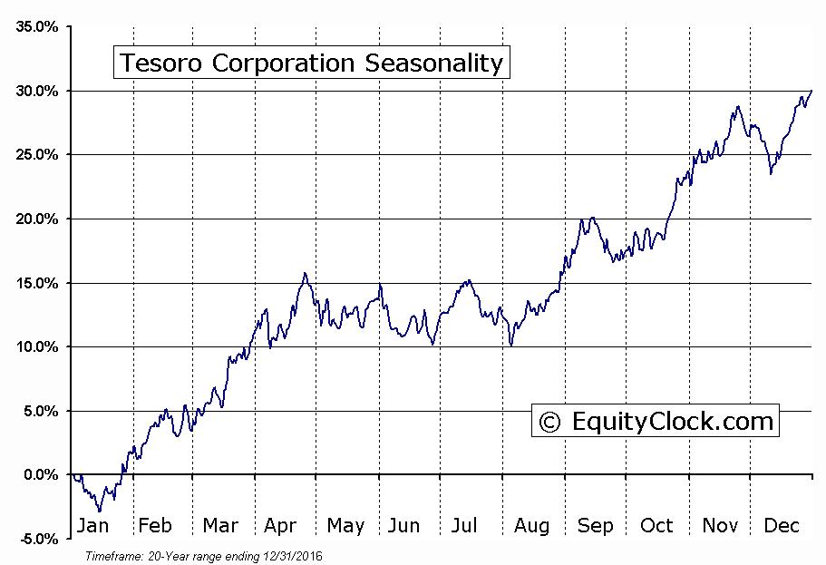 Tesoro Corporation  (NYSE:TSO) Seasonal Chart