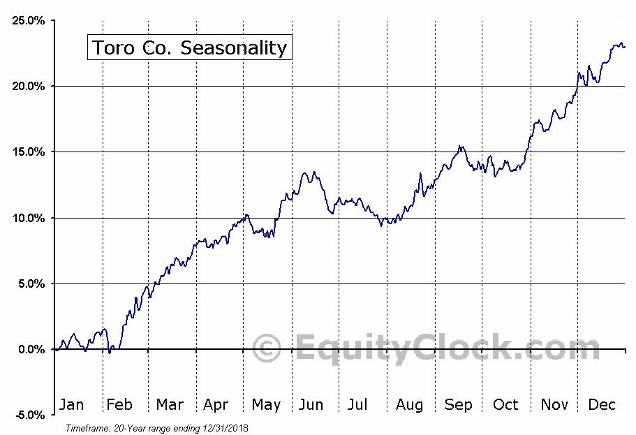 The Toro Company  (NYSE:TTC) Seasonal Chart