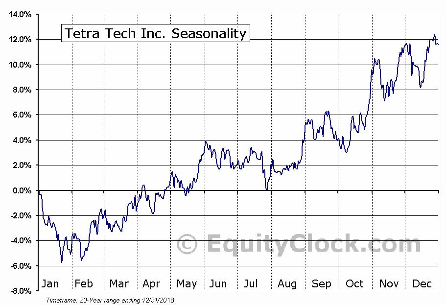 Tetra Tech, Inc. (NASDAQ:TTEK) Seasonal Chart