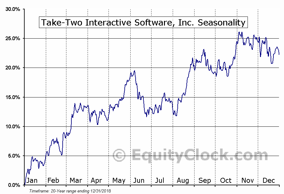 Take-Two Interactive Software (NASD:TTWO) Seasonal Chart