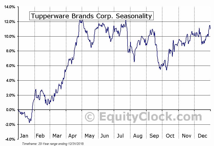 Tupperware Brands Corporation  (NYSE:TUP) Seasonal Chart