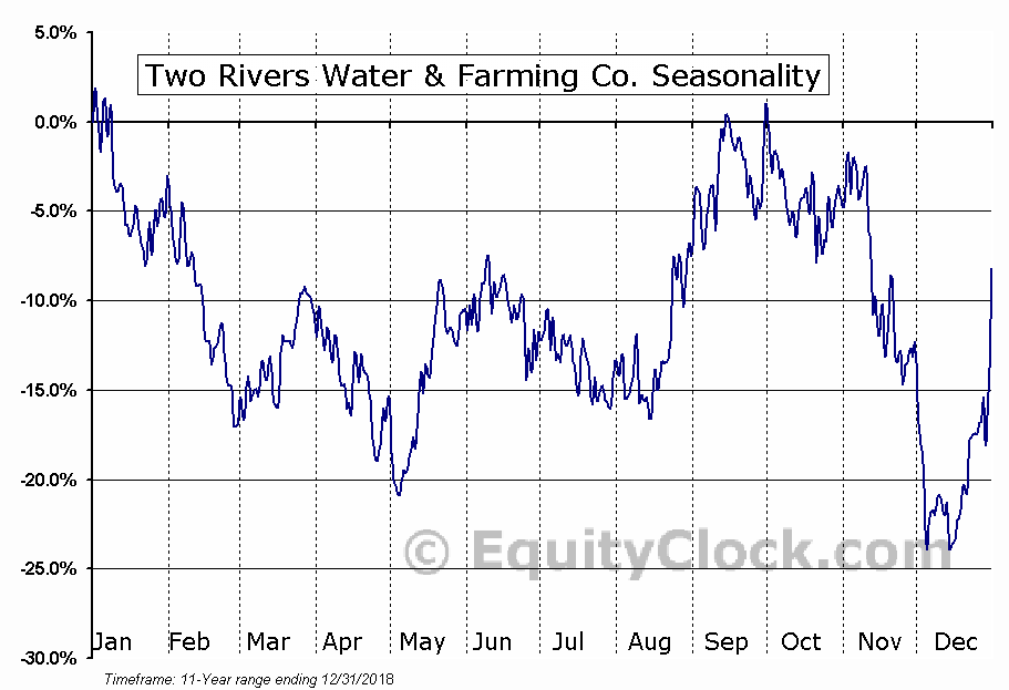 Two Rivers Water & Farming Co. (OTCMKT:TURV) Seasonal Chart