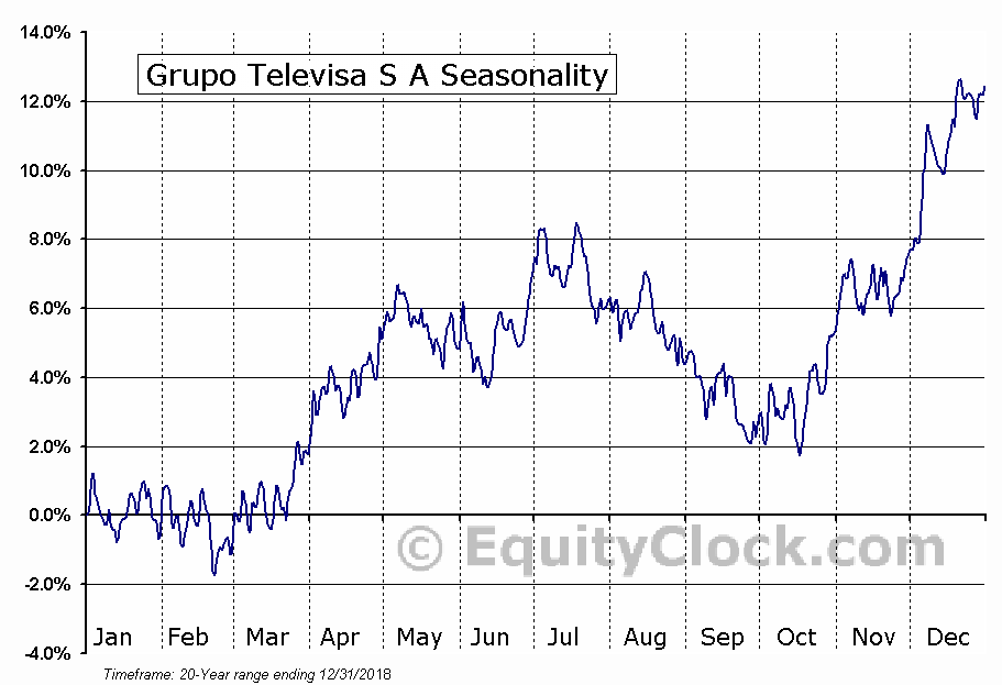 Grupo Televisa S A (NYSE:TV) Seasonal Chart