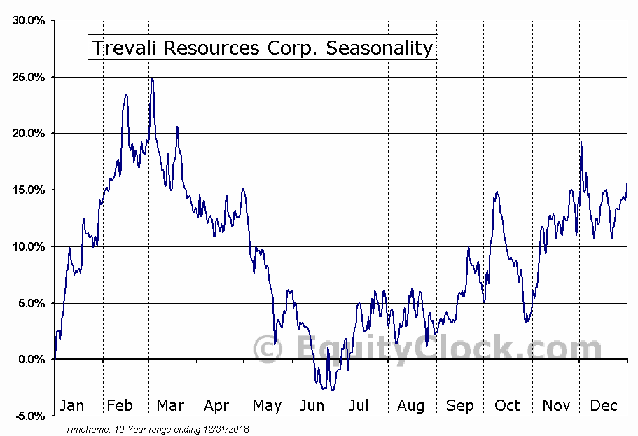 Trevali Resources (TSE:TV) Seasonal Chart