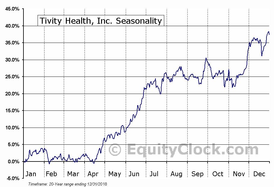 Tivity Health, Inc. (NASD:TVTY) Seasonal Chart