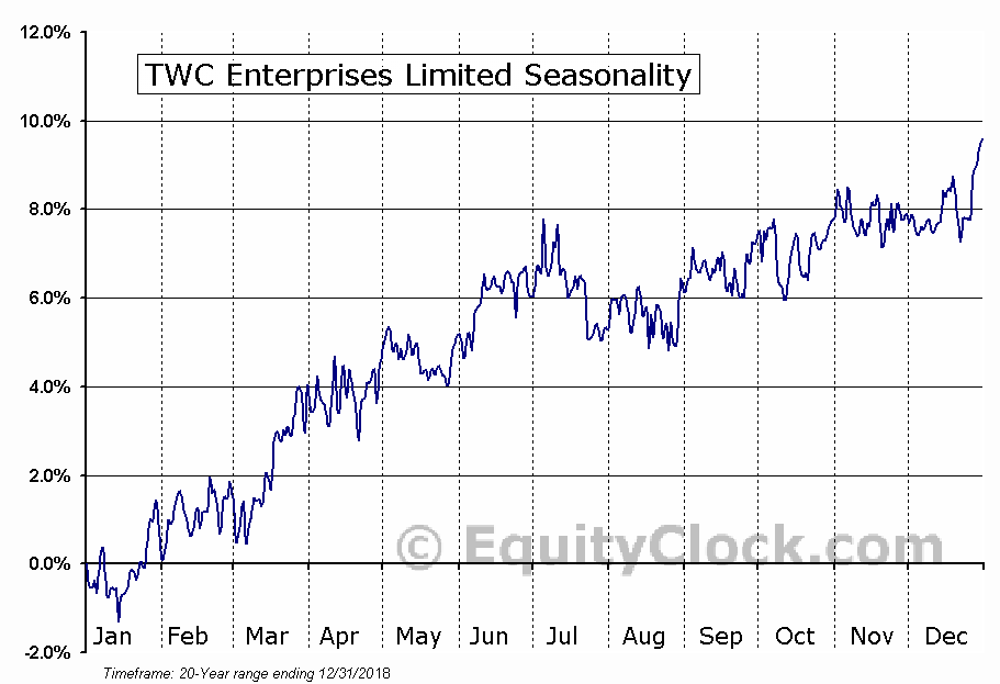 TWC Enterprises Limited (TSE:TWC) Seasonal Chart
