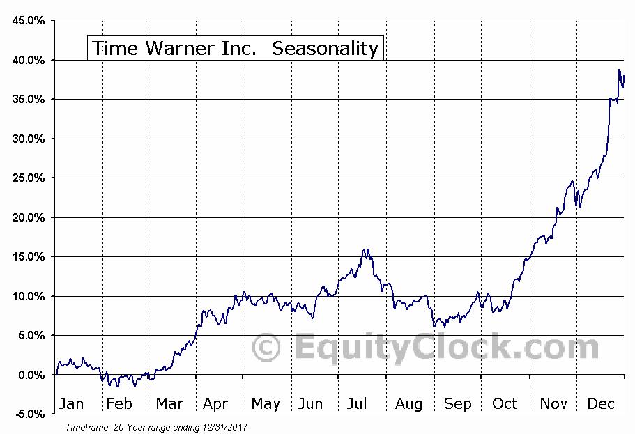 Time Warner Inc.  (NYSE:TWX) Seasonal Chart