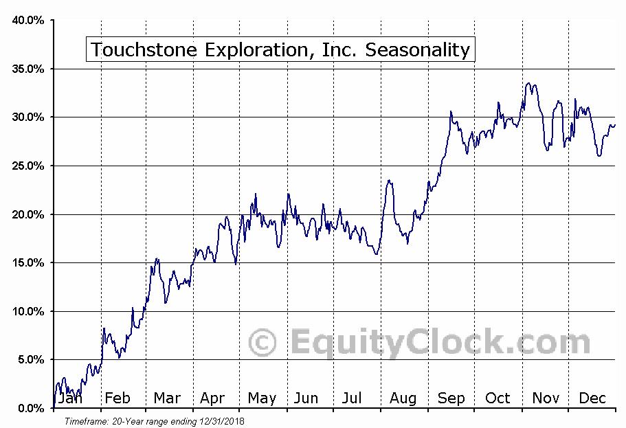 Touchstone Exploration (TSE:TXP) Seasonal Chart