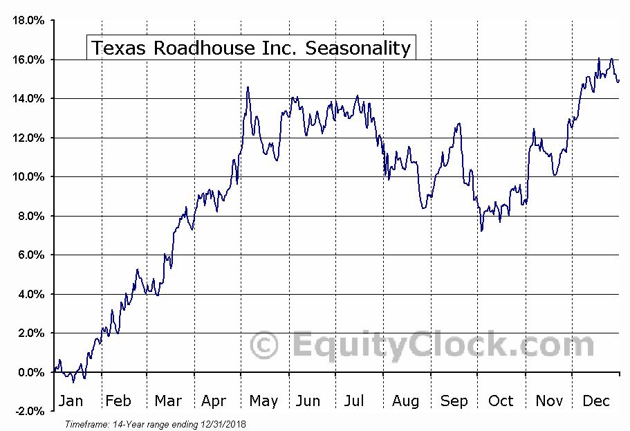 Texas Roadhouse Inc. (NASD:TXRH) Seasonal Chart