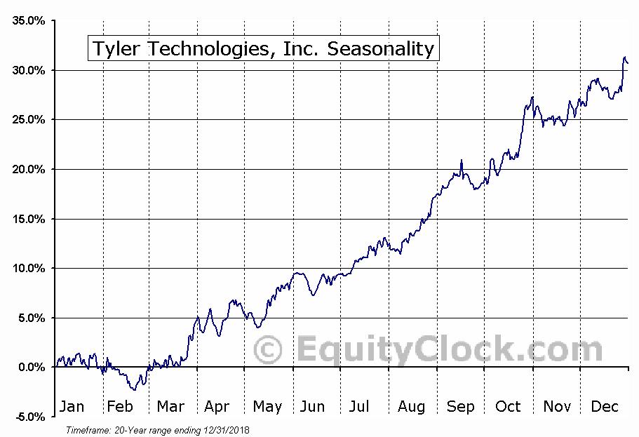Tyler Technologies, Inc. (NYSE:TYL) Seasonal Chart