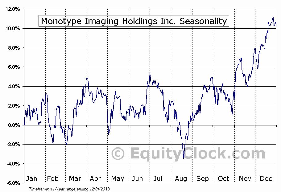 Monotype Imaging Holdings Inc. (NASD:TYPE) Seasonal Chart
