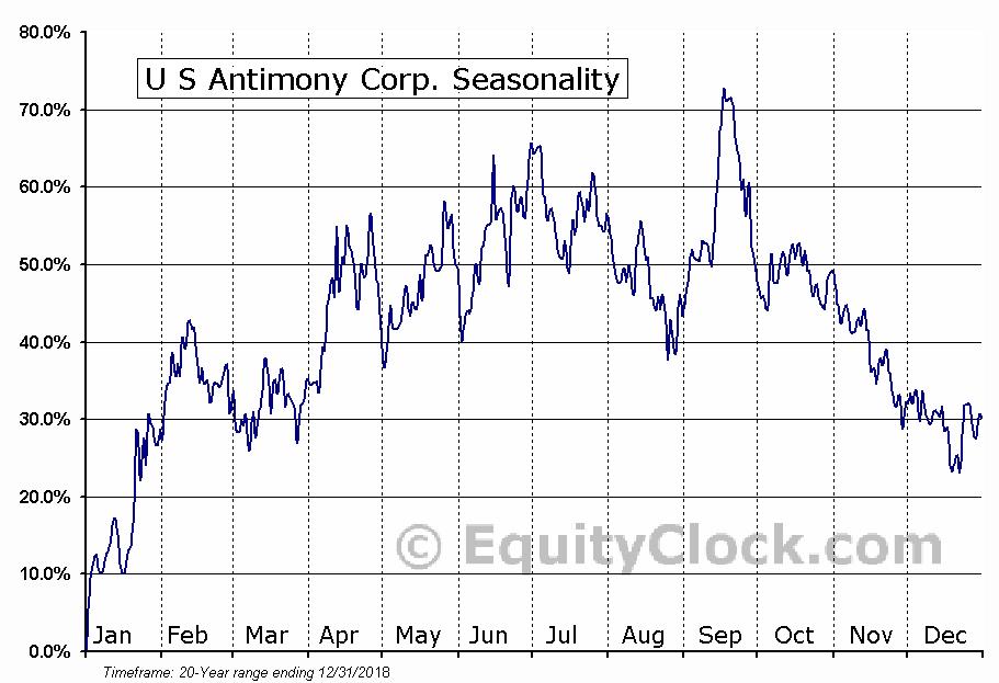 U S Antimony Corp. (AMEX:UAMY) Seasonal Chart