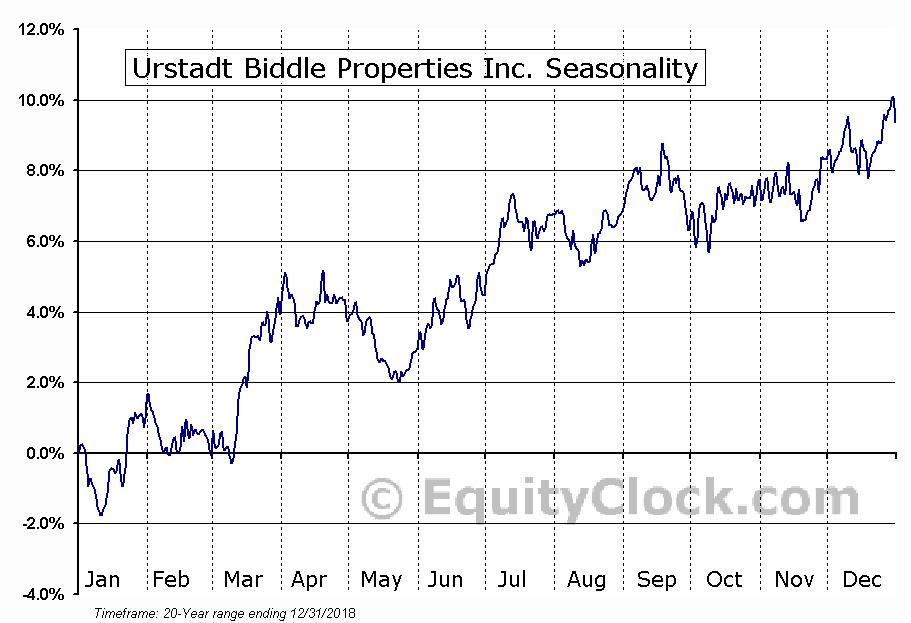 Urstadt Biddle Properties Inc. (NYSE:UBA) Seasonal Chart