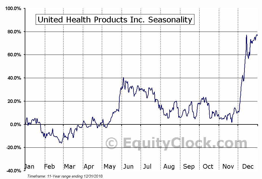 United Health Products Inc. (OTCMKT:UEEC) Seasonal Chart