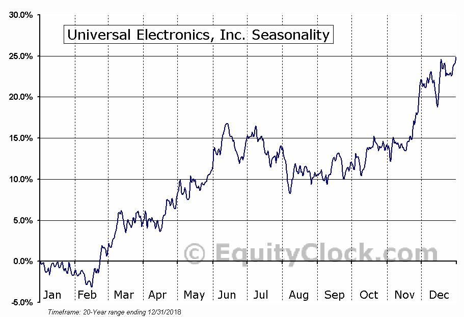Universal Electronics, Inc. (NASD:UEIC) Seasonal Chart