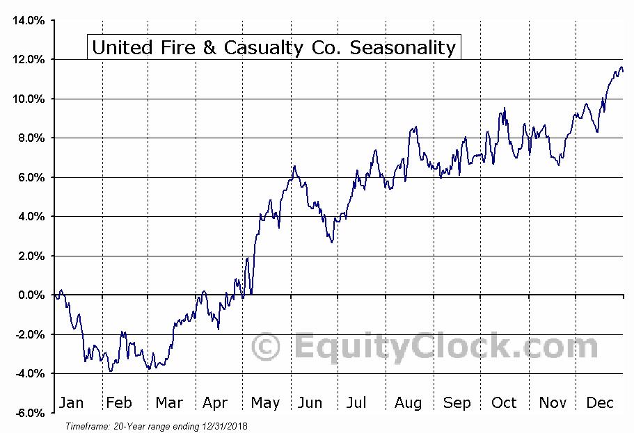 United Fire & Casualty Co. (NASD:UFCS) Seasonal Chart