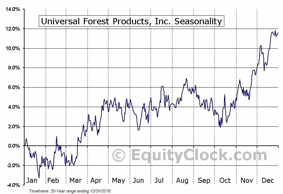 Universal Forest Products (NASD:UFPI) Seasonal Chart