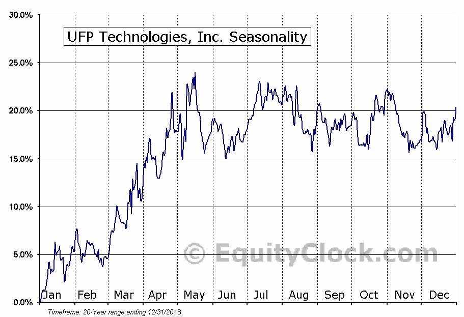 UFP Technologies, Inc. (NASD:UFPT) Seasonal Chart