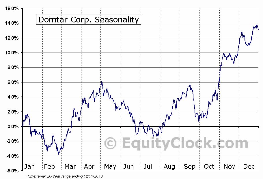 Domtar Corp. (NYSE:UFS) Seasonal Chart