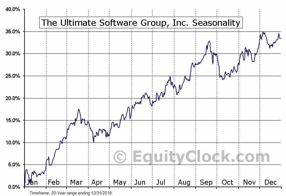 The Ultimate Software Group (NASD:ULTI) Seasonal Chart