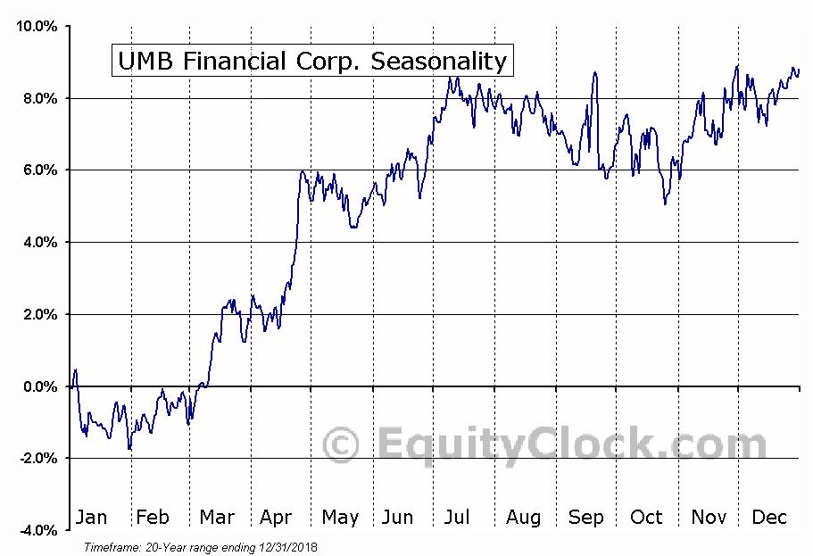 UMB Financial Corp. (NASD:UMBF) Seasonal Chart