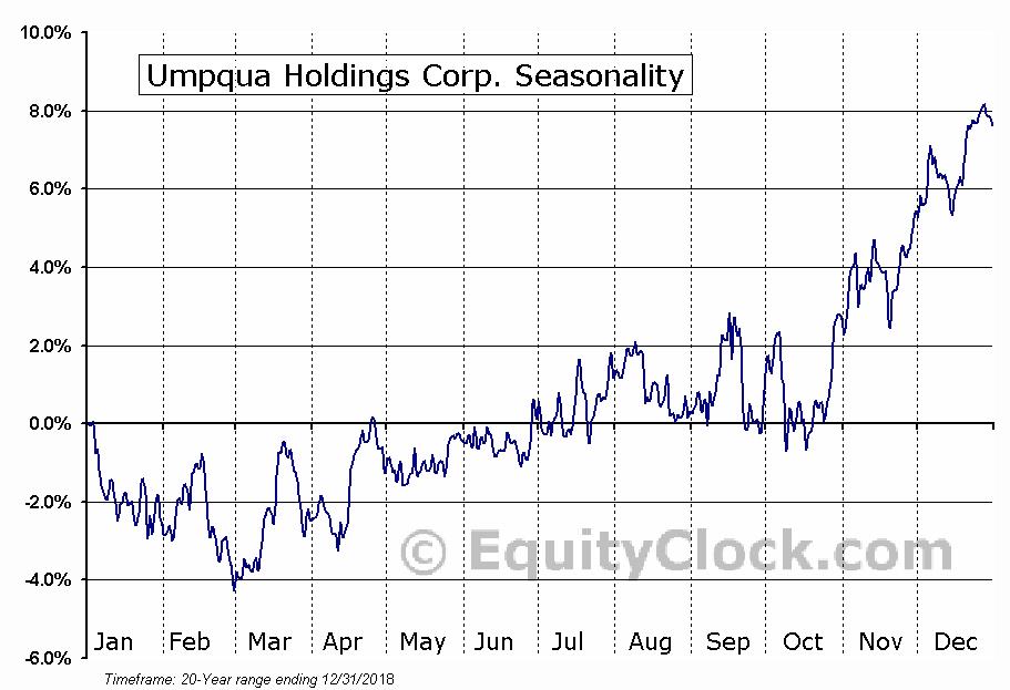 Umpqua Holdings Corp. (NASD:UMPQ) Seasonal Chart