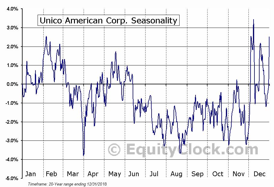 Unico American Corp. (NASD:UNAM) Seasonal Chart