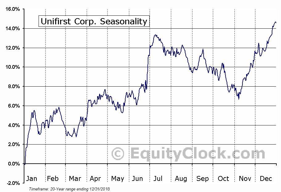 Unifirst Corp. (NYSE:UNF) Seasonal Chart