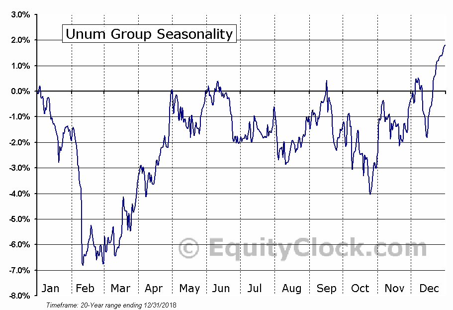 Unum Group  (NYSE:UNM) Seasonal Chart